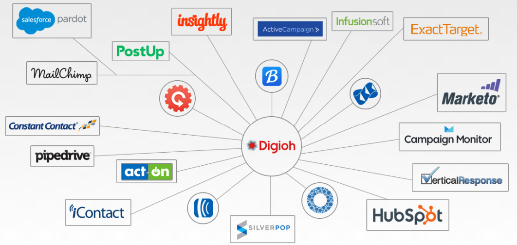Why Digioh Is the Best Lead Generation Software (and How to Use it ...